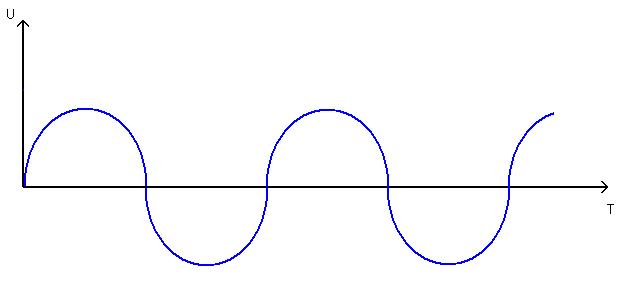 график переменно тока