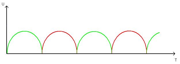 график светодиодов
